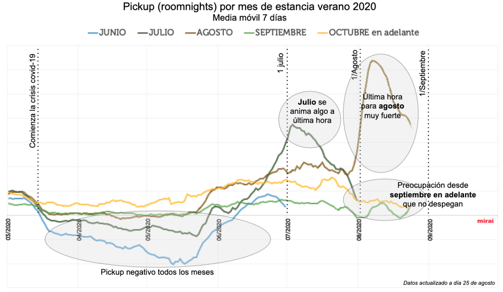 impacto del coronavirus en pick up hotelero verano 2020 por Mirai