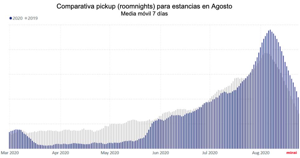 Datod coronavirus y turismo:pick-up comparativa para estancias agosto 2020 por Mirai