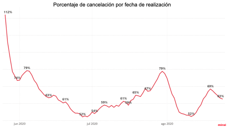 Datos coronavirus y turismo: porcentaje de cancelación por fecha de realización
