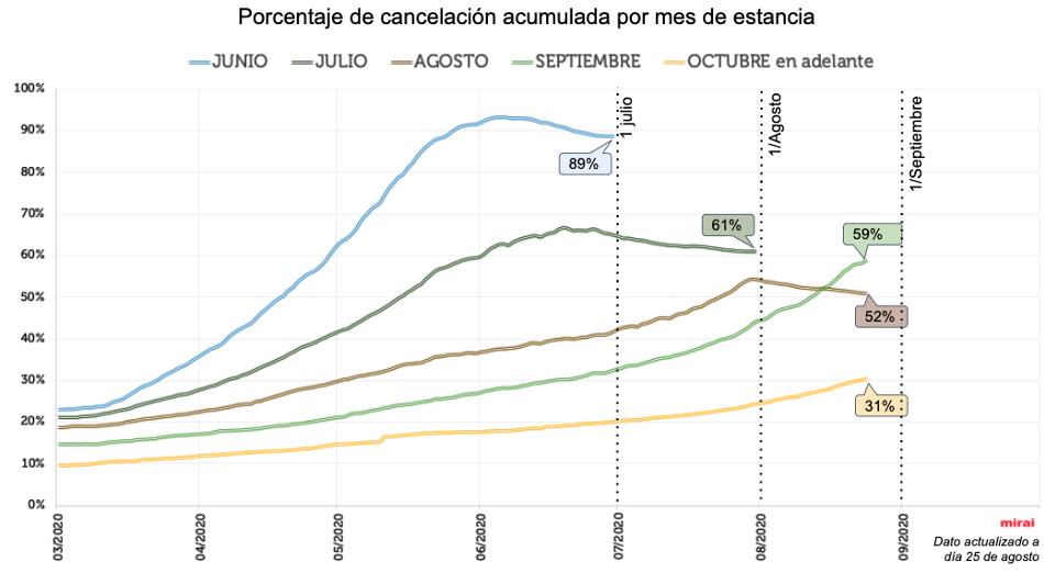 Coronavirus y turismo porcentaje de cancelación acumulada por mes de estancia por Mirai