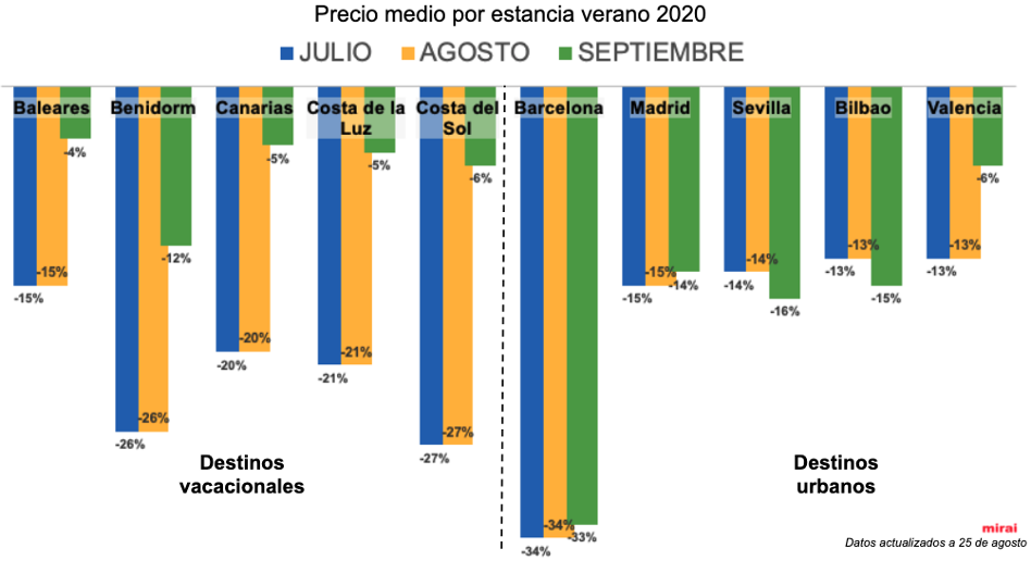Coronavirus y turismo:precio medio por mes de estancia verano 2020 por Mirai