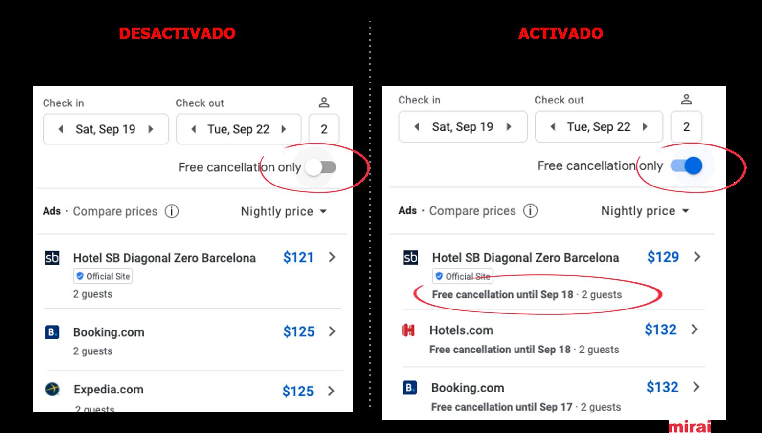 8. Filtro de cancelación gratuita en Google Hotel Ads - Mirai