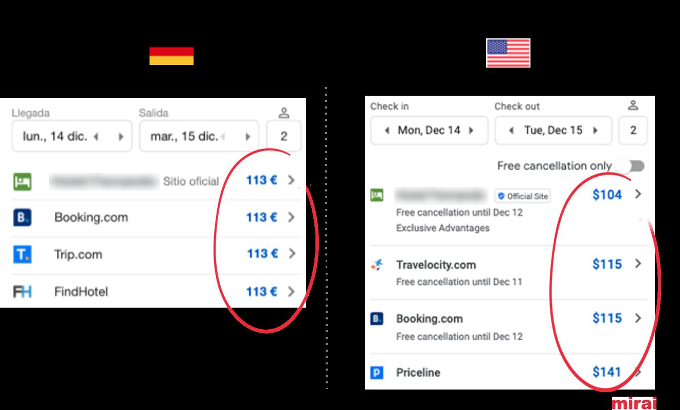 11. Paridad vs. mejor precio en Google Hotel Ads - Mirai