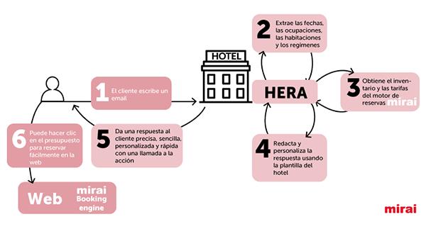 Cotizacion reservas HERA Mirai