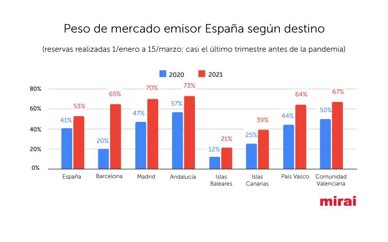 Peso de mercado emisor España según destino Mirai