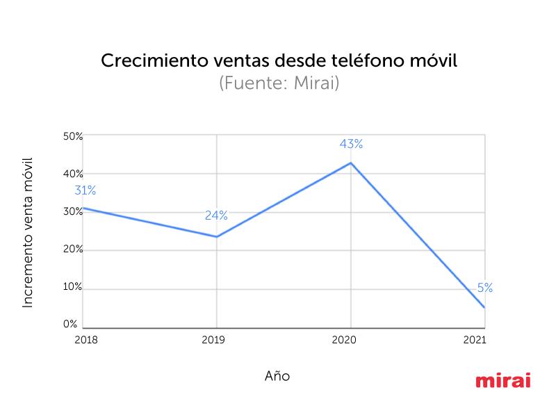 crecimiento ventas desde telefono movil Mirai