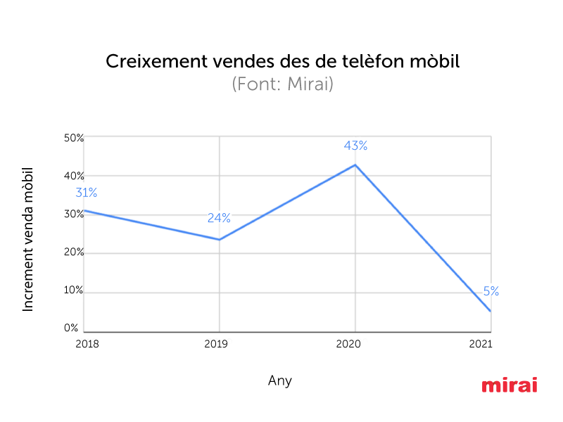 creixement vendes mobil Mirai