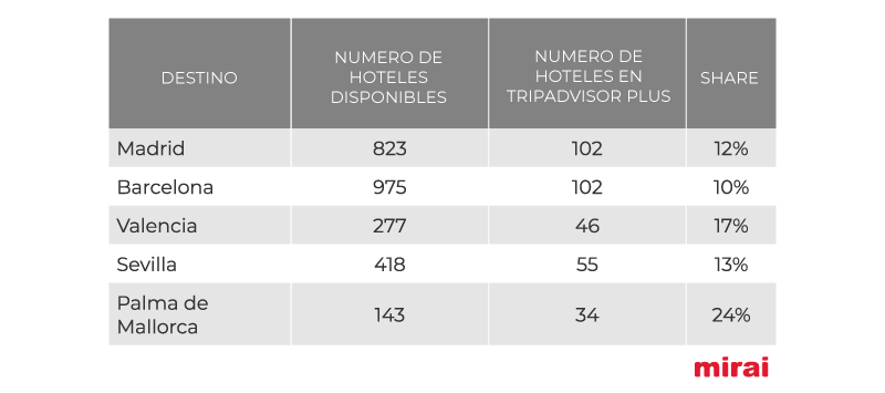Ciudades principales tripadvisor plus España Mirai