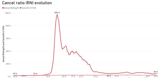 cancel ratio evolution according to Mirai