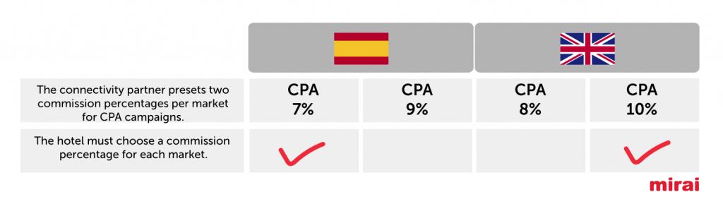 trivago percentage for each market-Mirai