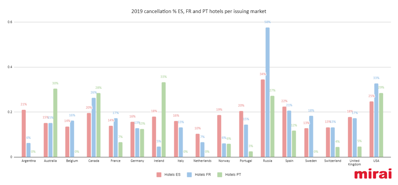 cancellation hotels per issuing market according to Mirai