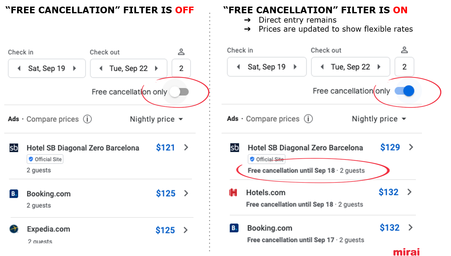 8. Free cancellation filter in Google Hotel Ads - Mirai