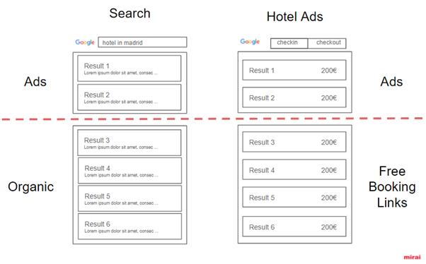 New layout Google hotel ads according to Mirai