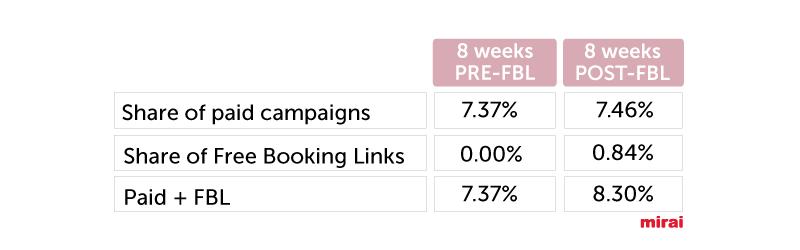 share 8 weeks Mirai