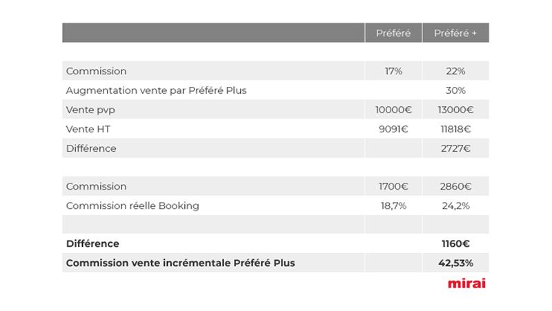 Impact commission Booking.com selon Mirai