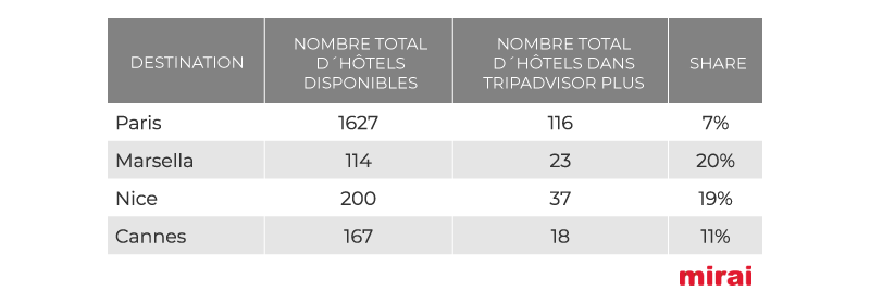 Taux de participation à Plus dans les principales villes du France: