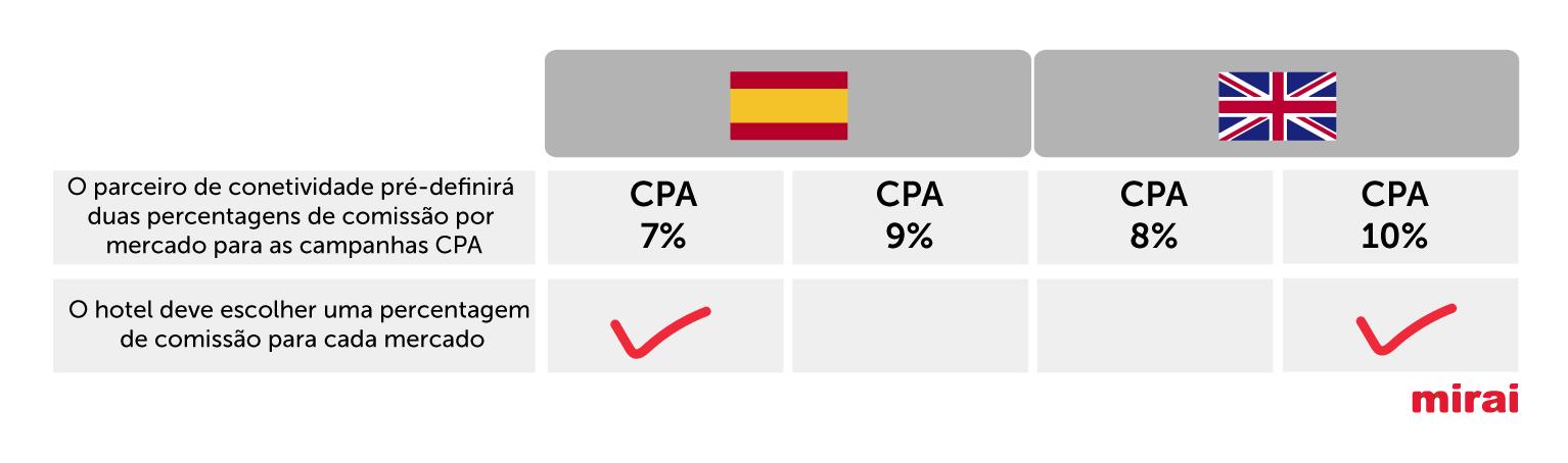 percentagem de comissão mercado- Mirai