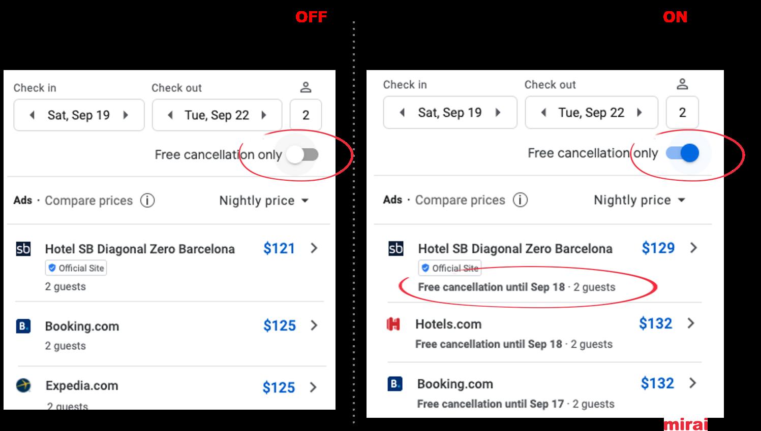 Free cancellation filter in Google Hotel Ads - Mirai
