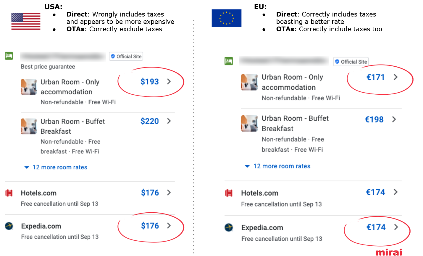 Adapt your tax information to each POS in Google Hotel Ads - Mirai