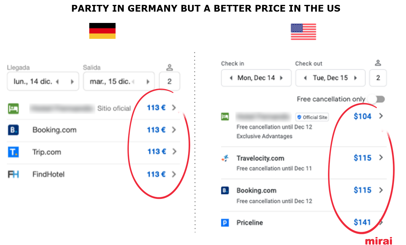 Exclusive rates by device and country in Google Hotel Ads - Mirai
