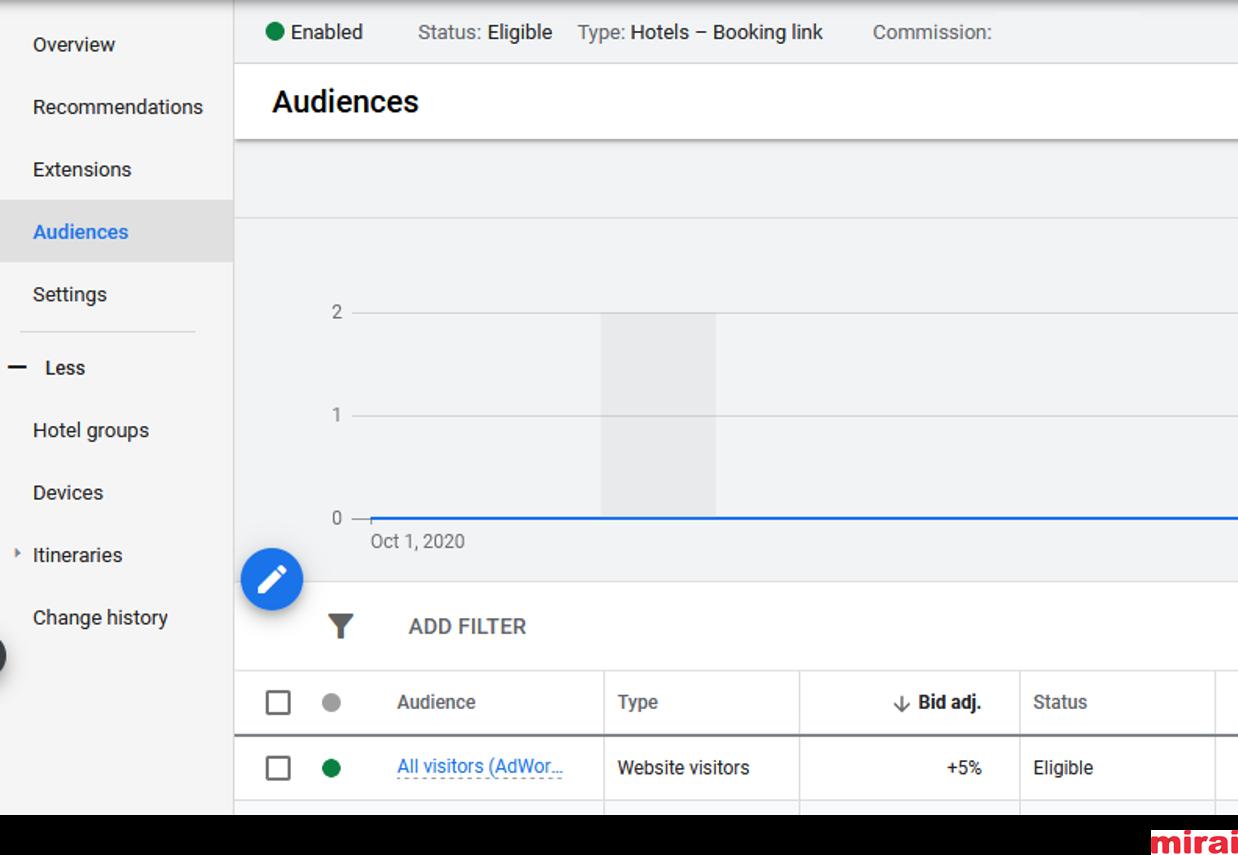 Personalize bids in Google Hotel Ads - Mirai