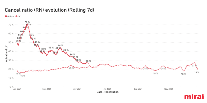 cancel ratio evolution