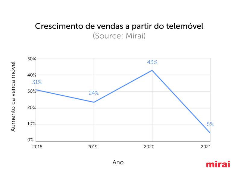 crescimento vendas telemovel Mirai